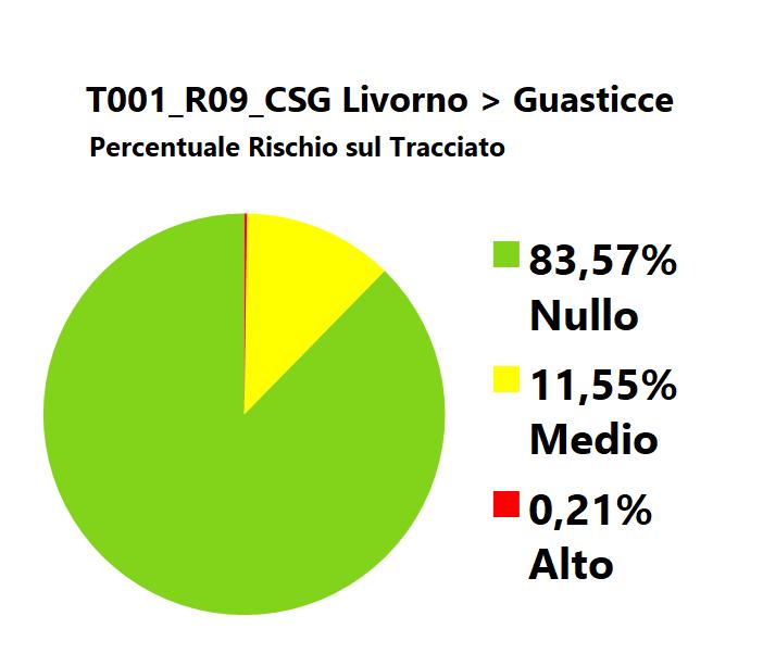 Grafico_Rischio_T001_Cammino_Santa_Giulia